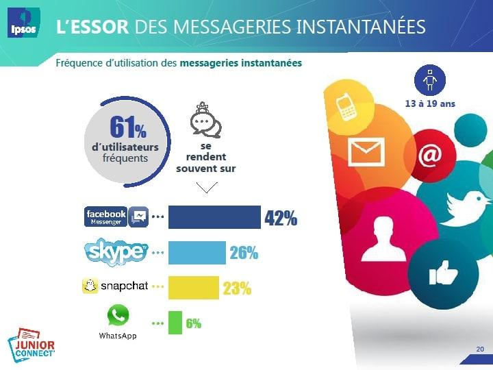 Fréquence d'utilisation des messageries instantanées chez les jeunes