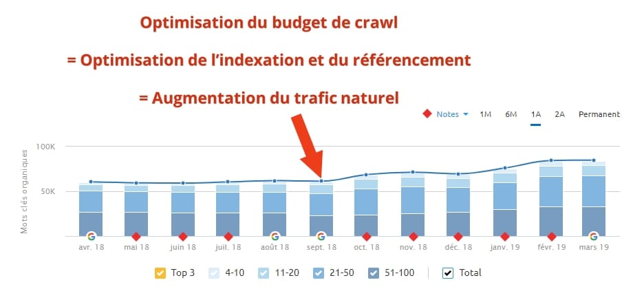 Exemple concret de l'analyse de logs et optimisations SEO d'un blog de 45.000 pages