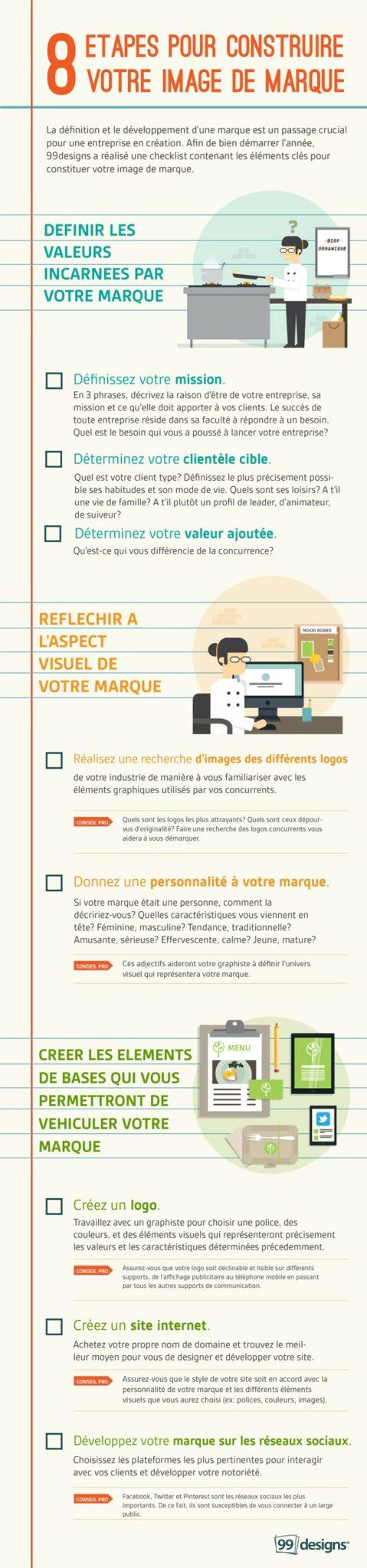 Infographie : 8 étapes pour construire votre image de marque