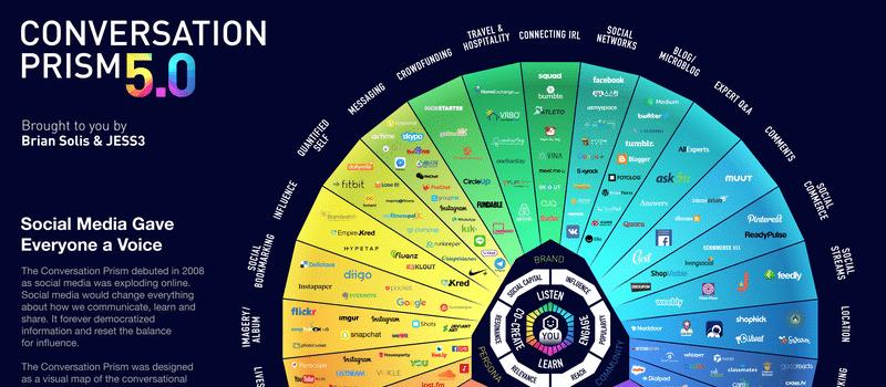 Le panorama social media des réseaux sociaux et des outils en 2017