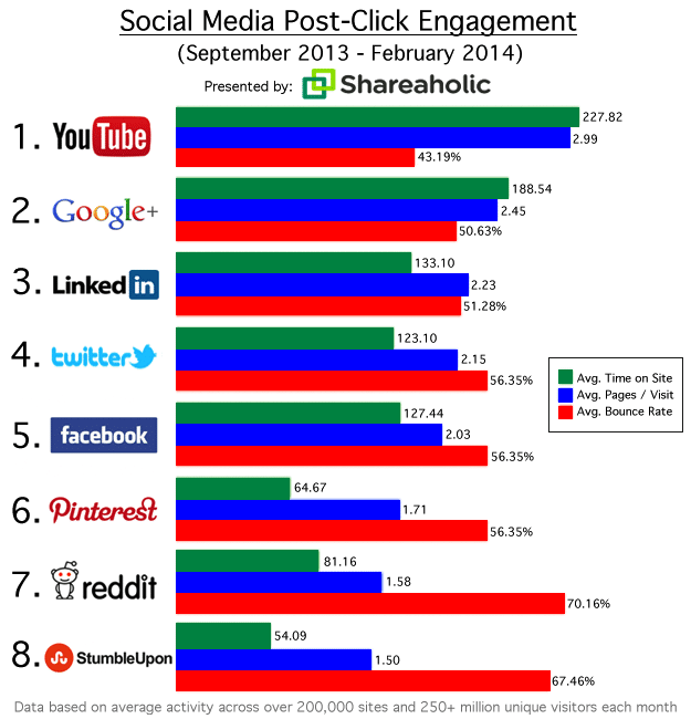 Quel réseau social apporte un trafic de qualité ?