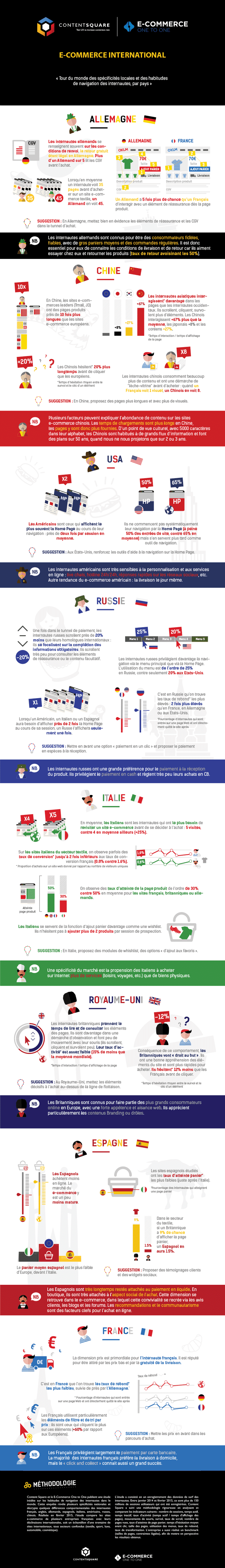 Infographie : E-commerce international, les comportements des internautes