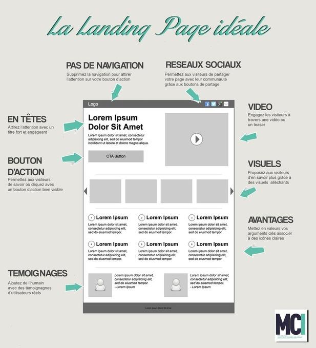 Infographie : 8 techniques pour optimiser votre landing page