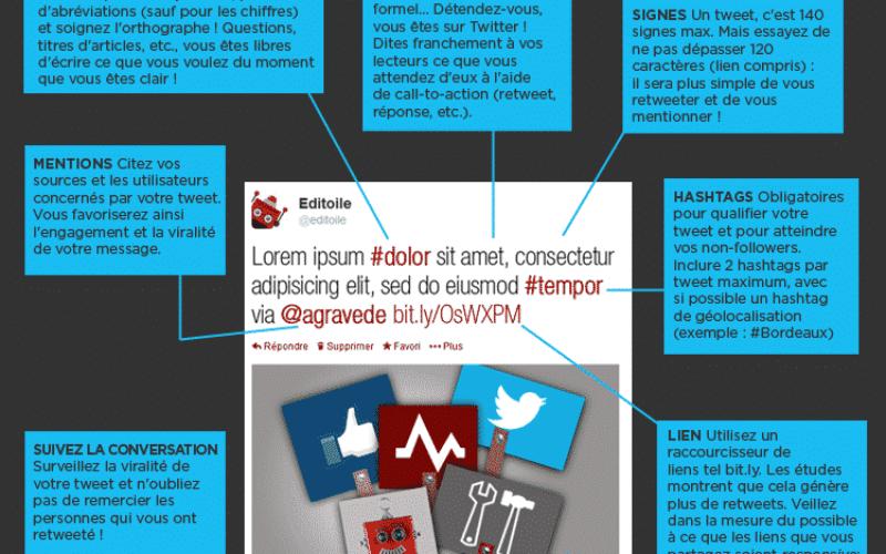 Infographie : Comment rédiger le tweet parfait ?