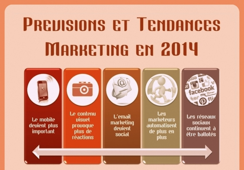 Tendances du Marketing en 2014
