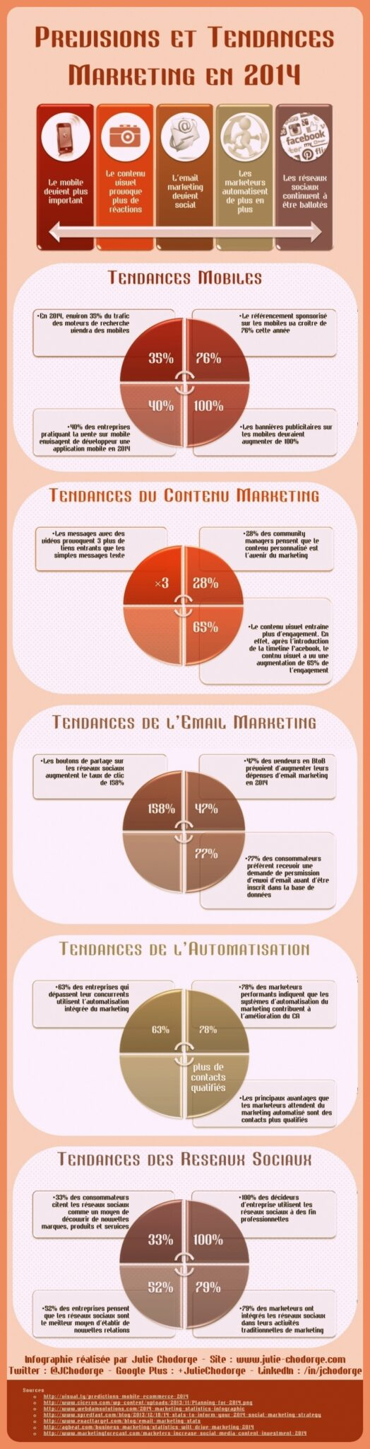 Infographie : Tendances du Marketing en 2014