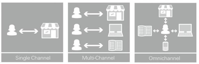 omnicanal vs multicanal