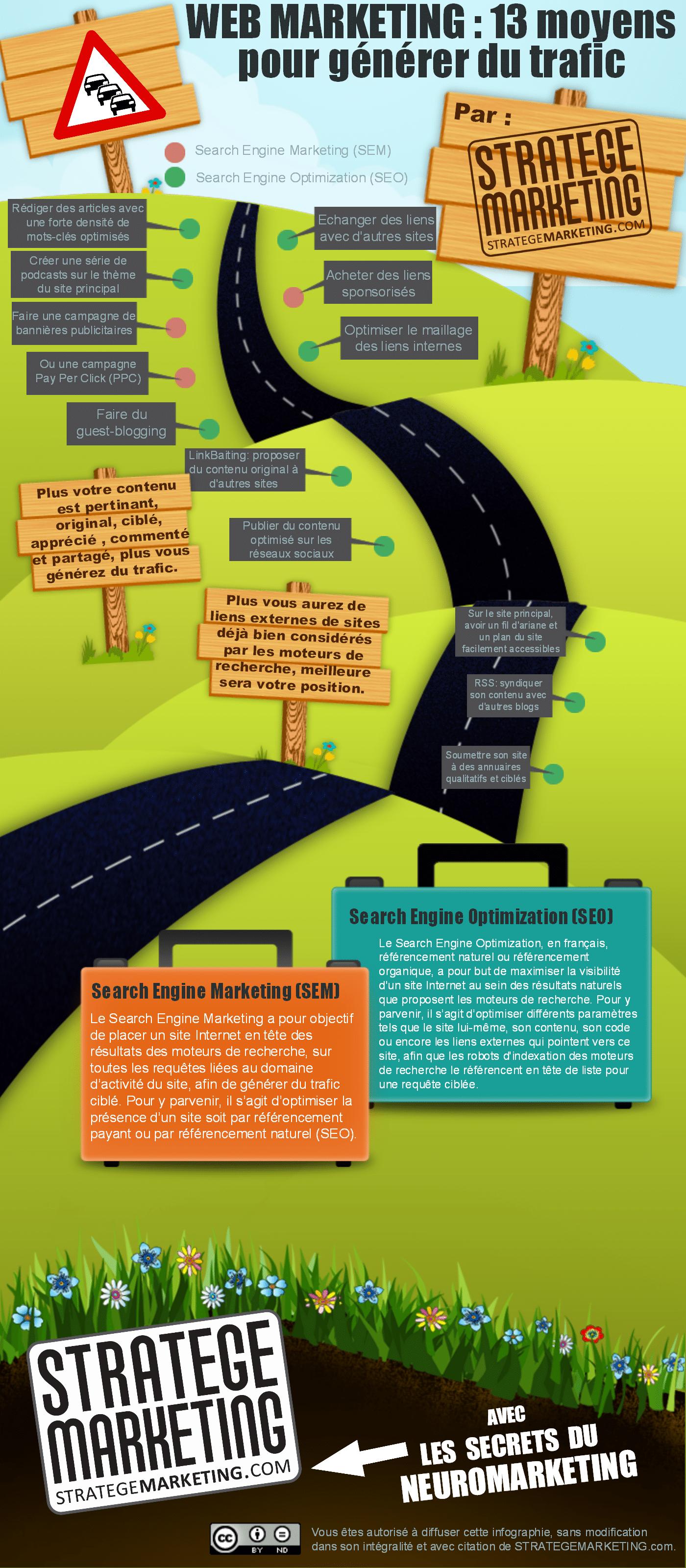 Infographie : 13 moyens pour générer du trafic