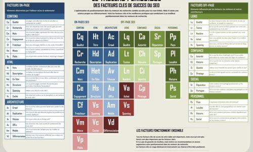 Infographie : Tableau périodique des Facteurs Clés de Succès du SEO